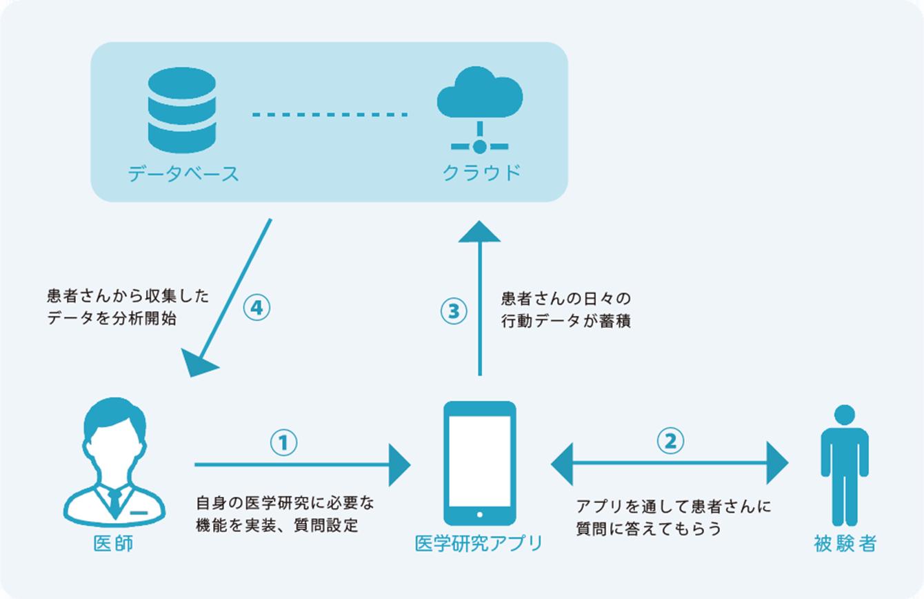 アプリを使用した医学研究イメージ