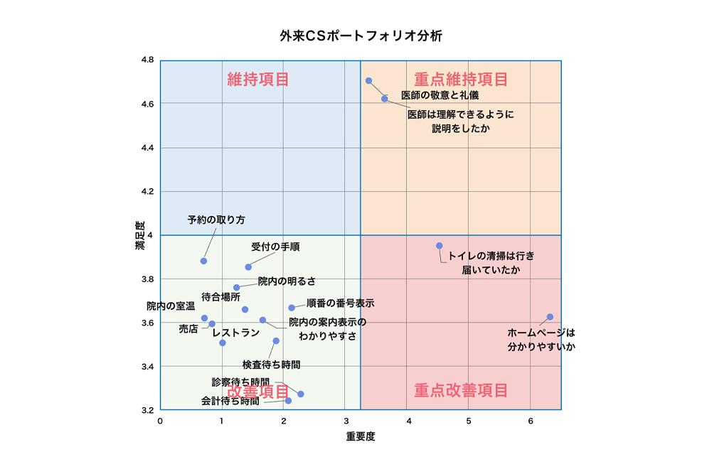 ポートフォリオ分析
